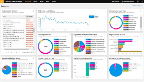 SolarWinds Security Event Manager by Adfontes in demand by new customers